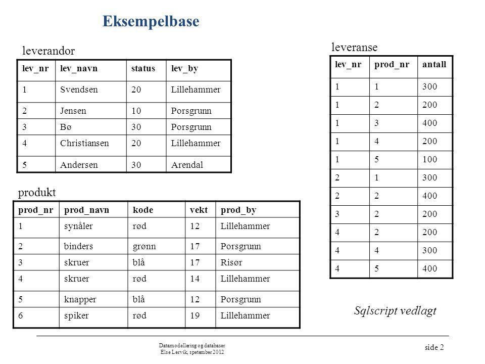 Datamodellering og databaser Else Lervik, spetember 2012 side 2 Eksempelbase prod_nrprod_navnkodevektprod_by 1synålerrød12Lillehammer 2bindersgrønn17P