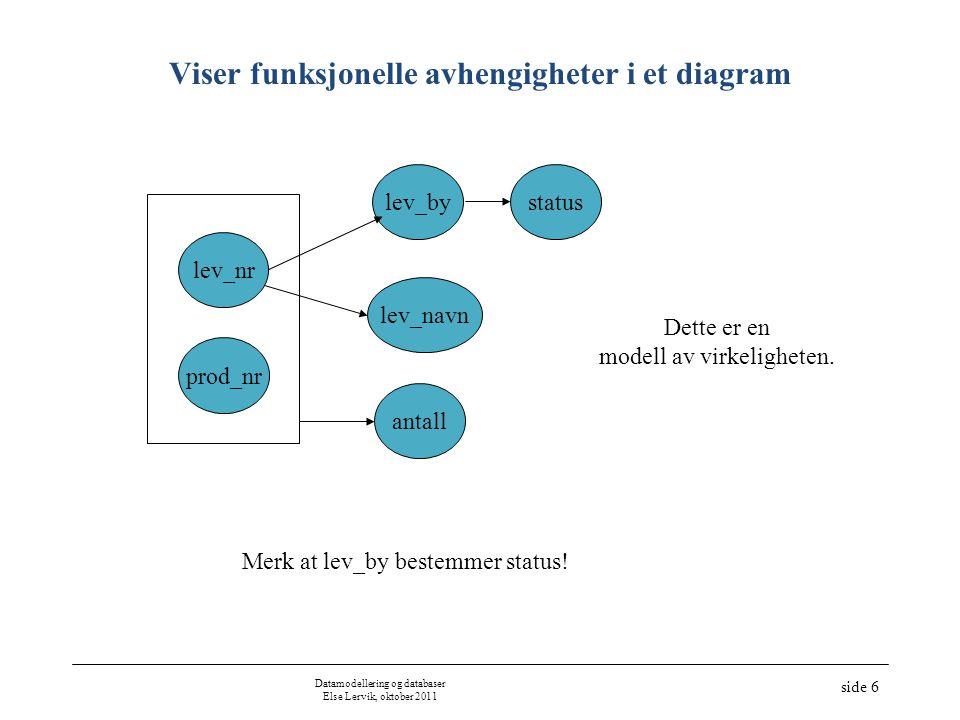 Datamodellering og databaser Else Lervik, oktober 2011 side 6 Viser funksjonelle avhengigheter i et diagram prod_nr lev_bystatus antall lev_navn lev_n