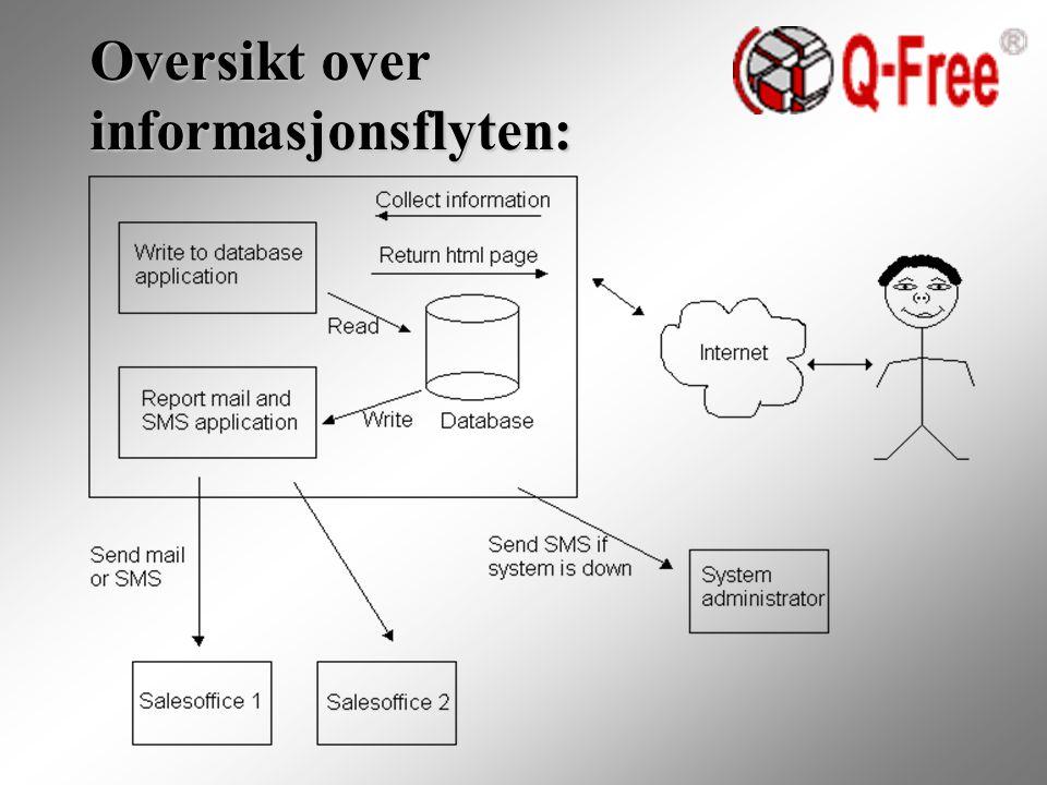 Oversikt over informasjonsflyten: