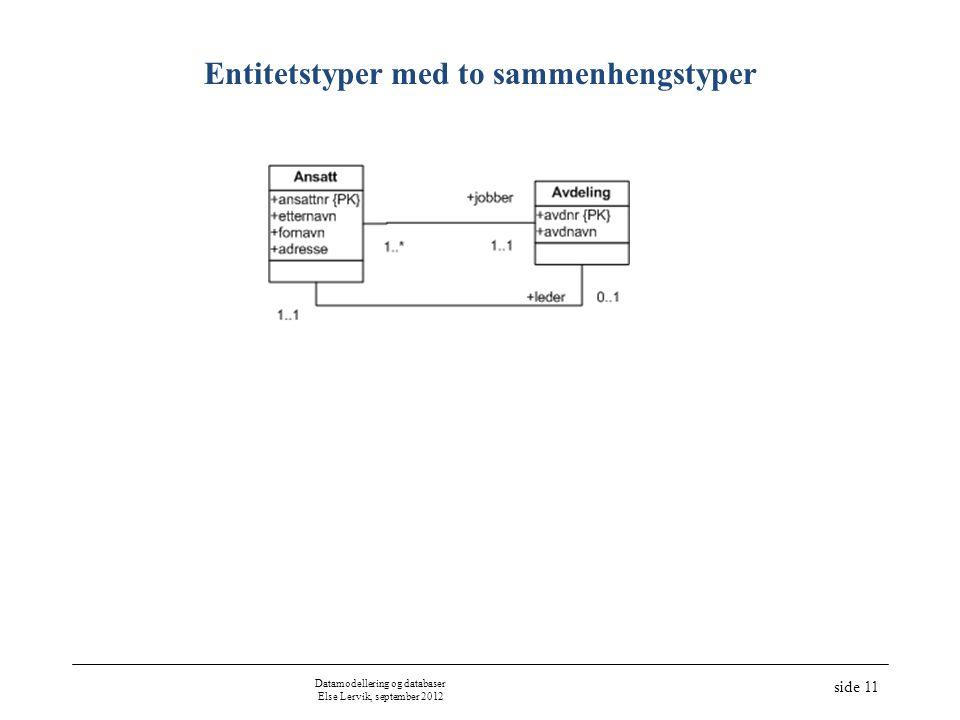 Datamodellering og databaser Else Lervik, september 2012 side 11 Entitetstyper med to sammenhengstyper