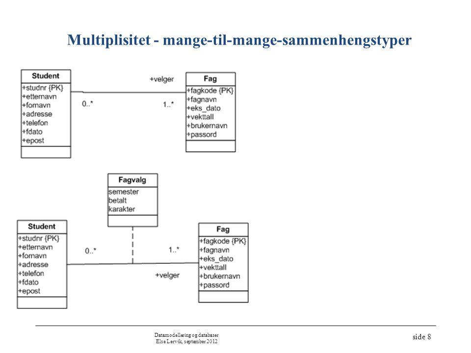 Datamodellering og databaser Else Lervik, september 2012 side 9 Dimensjon - tre-dimensjonal (trinær) sammenhengstype