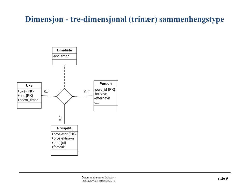 Datamodellering og databaser Else Lervik, september 2012 side 10 Rekursiv sammenhengstype Hierarki/trestruktur Nettverk