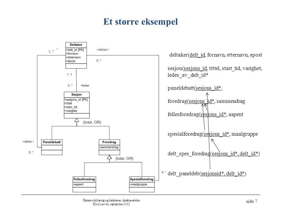 Datamodellering og databaser, databasedelen Else Lervik, september 2012 side 7 Et større eksempel 3..7 deltaker(delt_id, fornavn, etternavn, epost sesjon(sesjons_id, tittel, start_tid, varighet, ledes_av_delt_id* paneldebatt(sesjons_id*, foredrag(sesjons_id*, sammendrag fellesforedrag(sesjons_id*, aapent spesialforedrag(sesjons_id*, maalgruppe delt_spes_foredrag(sesjons_id*, delt_id*) delt_paneldeb(sesjonsid*, delt_id*)