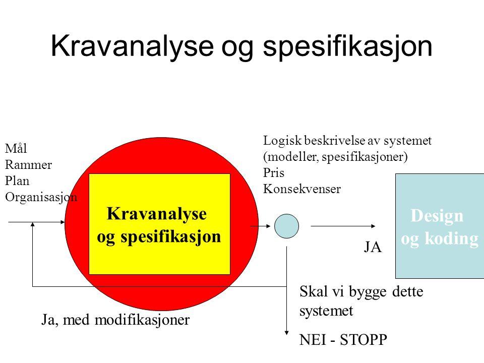 Kravanalyse og spesifikasjon Kravanalyse og spesifikasjon Design og koding NEI - STOPP JA Mål Rammer Plan Organisasjon Logisk beskrivelse av systemet