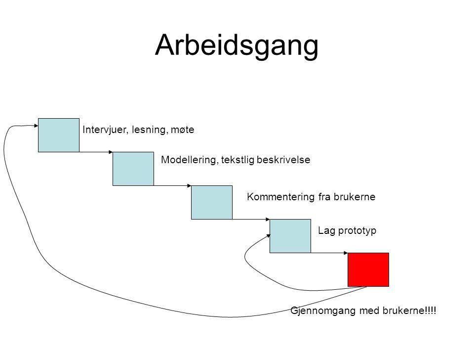 Arbeidsgang Intervjuer, lesning, møte Modellering, tekstlig beskrivelse Kommentering fra brukerne Lag prototyp Gjennomgang med brukerne!!!!