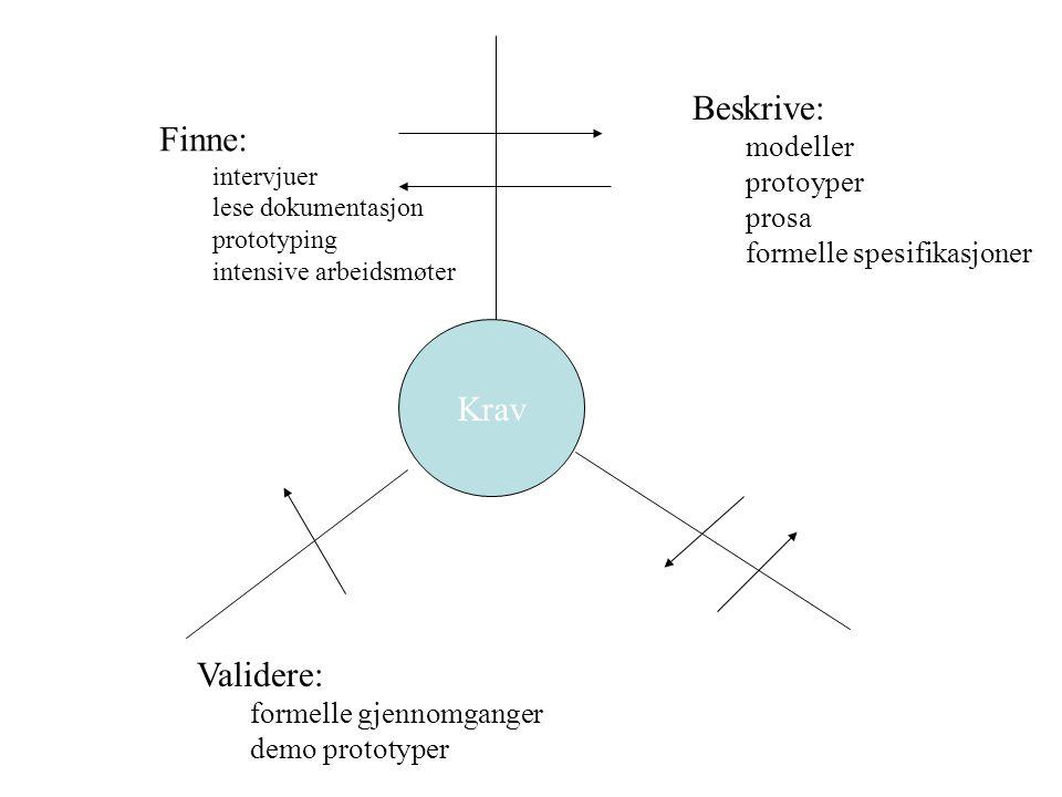 Krav Finne: intervjuer lese dokumentasjon prototyping intensive arbeidsmøter Beskrive: modeller protoyper prosa formelle spesifikasjoner Validere: for