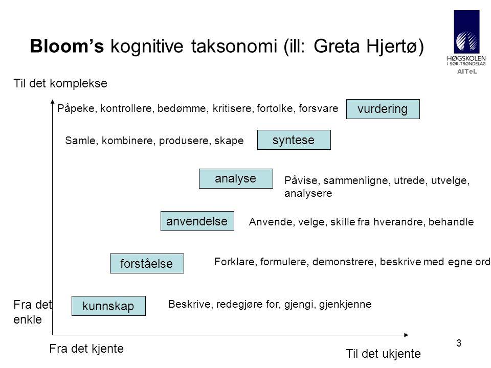 3 Bloom's kognitive taksonomi (ill: Greta Hjertø) Til det ukjente Til det komplekse Fra det kjente Fra det enkle kunnskap forståelse anvendelse analyse syntese Beskrive, redegjøre for, gjengi, gjenkjenne Forklare, formulere, demonstrere, beskrive med egne ord vurdering Anvende, velge, skille fra hverandre, behandle Påvise, sammenligne, utrede, utvelge, analysere Samle, kombinere, produsere, skape Påpeke, kontrollere, bedømme, kritisere, fortolke, forsvare