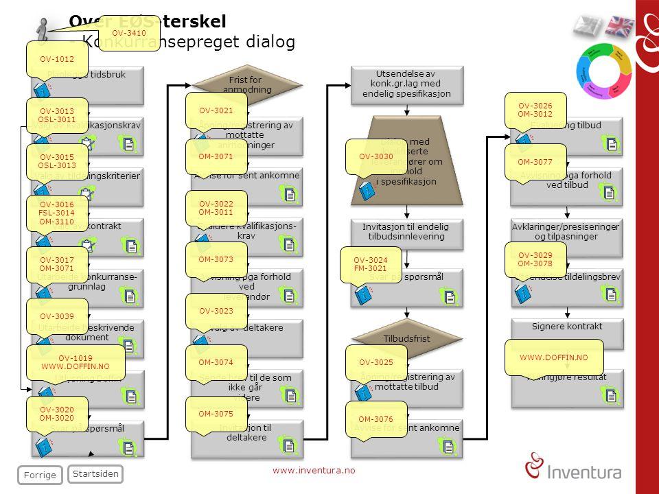 www.inventura.no Dialog med kvalifiserte leverandører om innhold i spesifikasjon Dialog med kvalifiserte leverandører om innhold i spesifikasjon Over EØS-terskel - Konkurransepreget dialog Frist for anmodning Frist for anmodning Valg av deltakere Tilbudsfrist Kunngjøre resultat Invitasjon til deltakere Invitasjon til deltakere Planlegge tidsbruk Utlysning Doffin Valg av kontrakt Utarbeide beskrivende dokument Utarbeide beskrivende dokument Valg av kvalifikasjonskrav Valg av tildelingskriterier Utarbeide konkurranse- grunnlag Utarbeide konkurranse- grunnlag Avvise for sent ankomne Åpning/registrering av mottatte anmodninger Åpning/registrering av mottatte anmodninger Evaluere kvalifikasjons- krav Evaluere kvalifikasjons- krav Avvisning pga forhold ved leverandør Avvisning pga forhold ved leverandør Sende brev til de som ikke går videre Sende brev til de som ikke går videre Invitasjon til endelig tilbudsinnlevering Invitasjon til endelig tilbudsinnlevering Avvise for sent ankomne Åpning/registrering av mottatte tilbud Åpning/registrering av mottatte tilbud Svar på spørsmål Utsendelse tildelingsbrev Signere kontrakt Svar på spørsmål Utsendelse av konk.gr.lag med endelig spesifikasjon Utsendelse av konk.gr.lag med endelig spesifikasjon Over EØS-terskel - Konkurransepreget dialog Startsiden Forrige Evaluering tilbud Avvisning pga forhold ved tilbud Avvisning pga forhold ved tilbud Avklaringer/presiseringer og tilpasninger Avklaringer/presiseringer og tilpasninger OV-1012 OV-3013 OSL-3011 OV-3015 OSL-3013 OV-3016 FSL-3014 OM-3110 OV-3017 OM-3071 OV-3039 OV-3020 OM-3020 OV-3021 OM-3071 OV-3022 OM-3011 OM-3073 OV-3023 OM-3074 OM-3075 OV-3030 OV-3024 FM-3021 OV-3025 OM-3076 OV-3026 OM-3012 OM-3077 WWW.DOFFIN.NO OV-3029 OM-3078 OV-3410 OV-1019 WWW.DOFFIN.NO