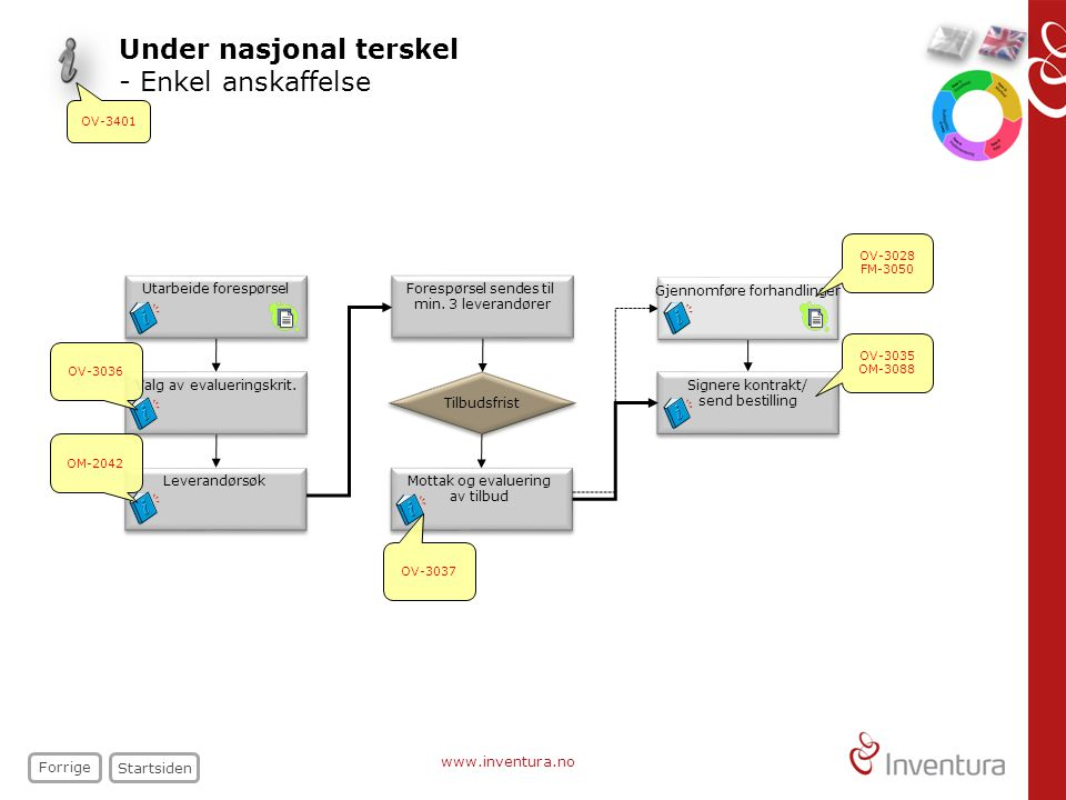 www.inventura.no Under nasjonal terskel - Enkel anskaffelse Startsiden Forrige Forespørsel sendes til min.