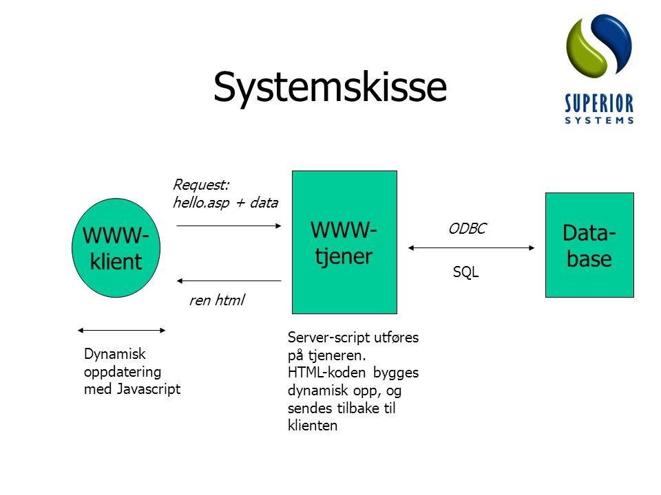 Status Så godt som ferdig med prototypen Kun utprøvd på testsystem: –Personal Web Server –Microsoft Access Gjenstår: –Implementering på IIS/SQL Server –Testing –Feilretting –Dokumentasjon