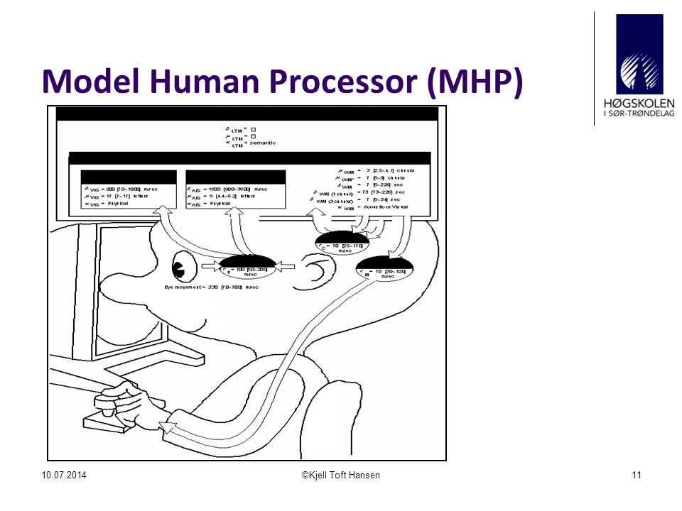 Model Human Processor (MHP) 10.07.2014©Kjell Toft Hansen11