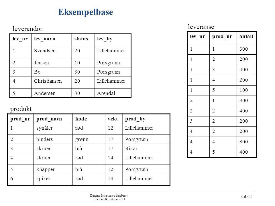 Datamodellering og databaser Else Lervik, oktober 2011 side 2 Eksempelbase prod_nrprod_navnkodevektprod_by 1synålerrød12Lillehammer 2bindersgrønn17Por