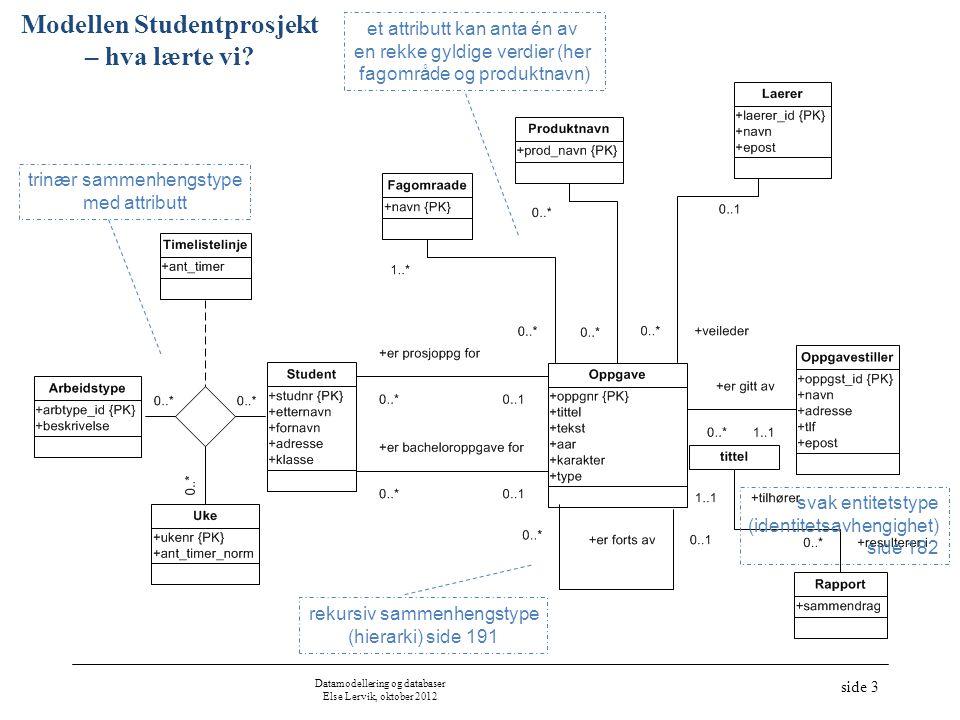 Datamodellering og databaser Else Lervik, oktober 2012 side 3 Modellen Studentprosjekt – hva lærte vi.