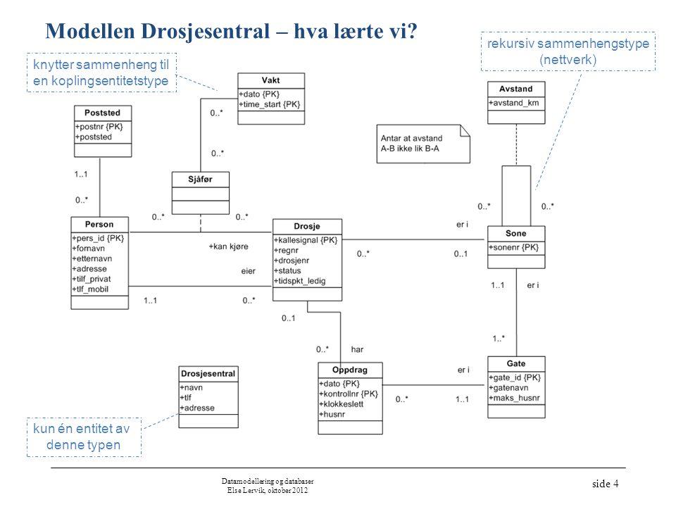 Datamodellering og databaser Else Lervik, oktober 2012 side 5 Modellen Sportshotell Dagens oppgave Vil se flere eksempler på svake entitetstyper Vil se flere eksempler en spesiell type trinære sammenhengstyper som forenkles til binære sammenhengstyper på grunn av at den tredje entitetstypen er dato/tidspunkt –En person (eller noe annet) disponerer en (eller flere) ting i en bestemt periode (fra – til) –Forenkler til binære mange-til-mange-assosiasjoner på grunn av at dato (og tid) er veldefinert
