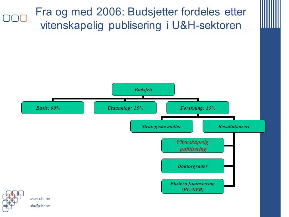 www.uhr.no uhr@uhr.no Fra og med 2006: Budsjetter fordeles etter vitenskapelig publisering i U&H-sektoren Budsjett Basis: 60%Utdanning: 25%Forskning: