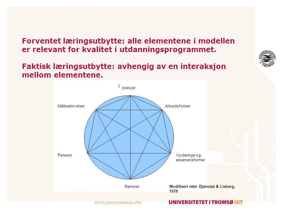 05.10.2010 Konferanse UiTø Forventet læringsutbytte: alle elementene i modellen er relevant for kvalitet i utdanningsprogrammet. Faktisk læringsutbytt