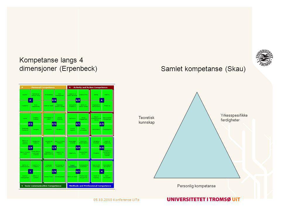 05.10.2010 Konferanse UiTø Kompetanse langs 4 dimensjoner (Erpenbeck) Samlet kompetanse (Skau) Yrkesspesifikke ferdigheter Personlig kompetanse Teoret