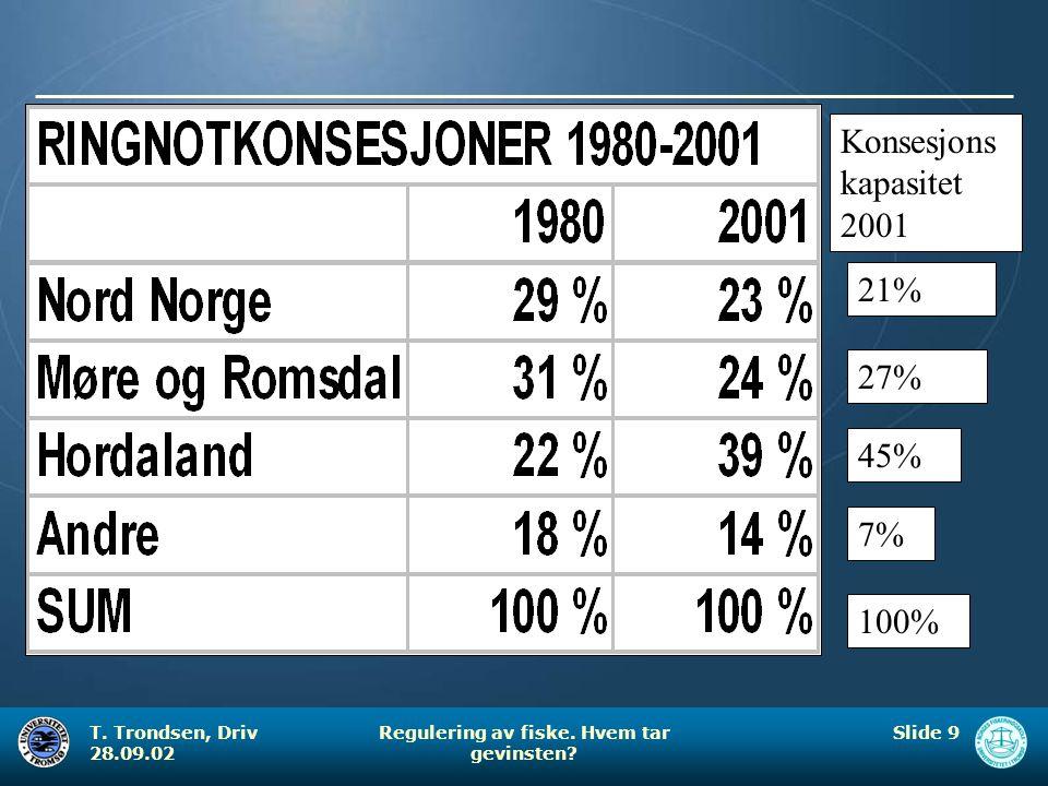 T. Trondsen, Driv 28.09.02 Regulering av fiske. Hvem tar gevinsten? Slide 9 Konsesjons kapasitet 2001 21% 27% 45% 7% 100%