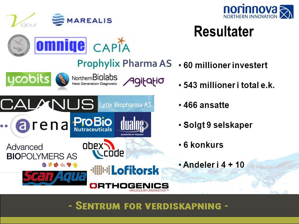 Resultater 60 millioner investert 543 millioner i total e.k. 466 ansatte Solgt 9 selskaper 6 konkurs Andeler i 4 + 10