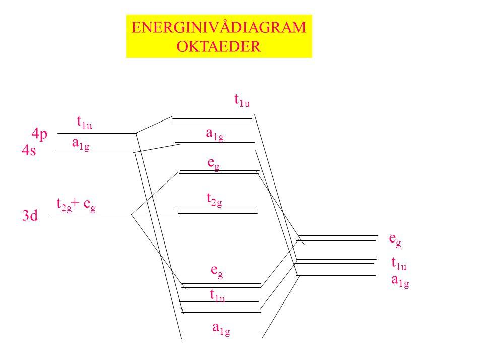 ENERGINIVÅDIAGRAM OKTAEDER t 1u a 1g egeg t 2g egeg t 1u a 1g 3d + e g t 2g 4s 4p a 1g t 1u egeg a 1g