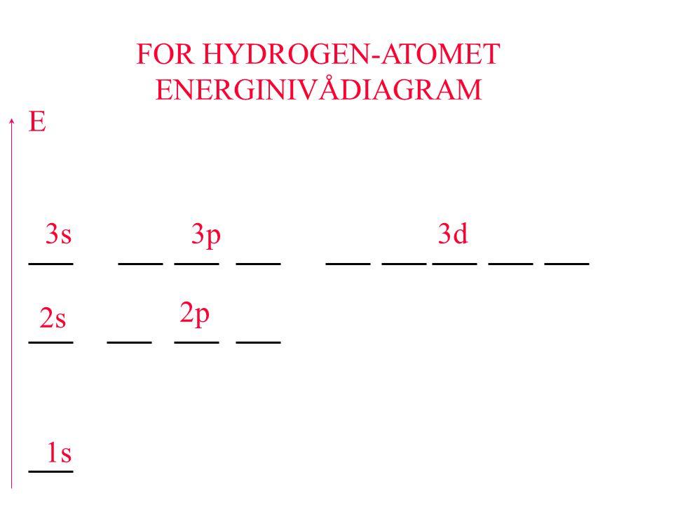 FOR HYDROGEN-ATOMET ENERGINIVÅDIAGRAM E 1s 2s 2p 3s3p3d