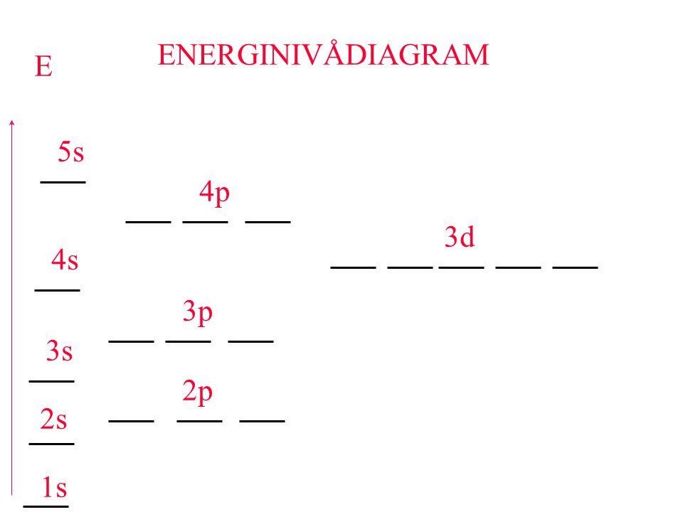 ENERGINIVÅDIAGRAM E 1s 2s 2p 3s 3p 3d 4s 4p 5s