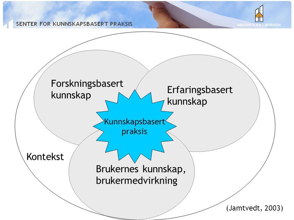 Forskningsbasert kunnskap Erfaringsbasert kunnskap Brukernes kunnskap, brukermedvirkning Kunnskapsbasert praksis Kontekst (Jamtvedt, 2003)
