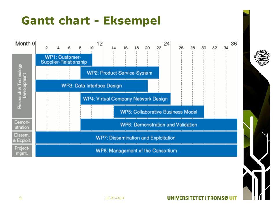 Gantt chart - Eksempel 10.07.201422