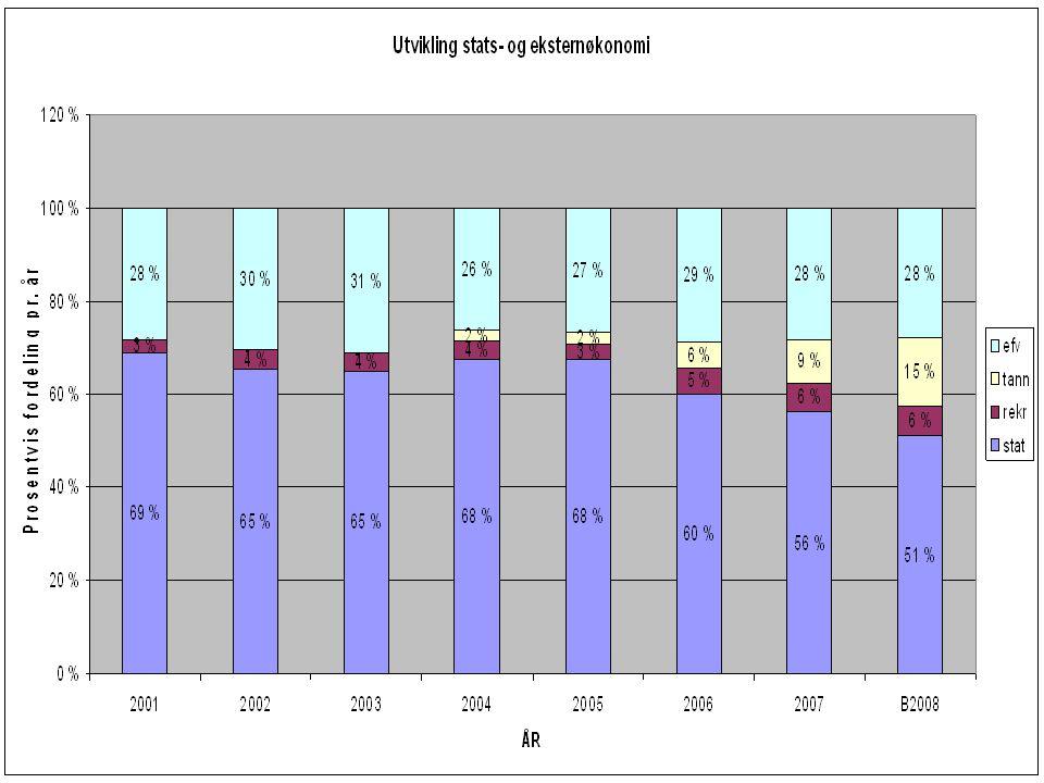 Universitetet i Tromsø – Det medisinske fakultet uit.no Snylter eksternøkonomien på staten.