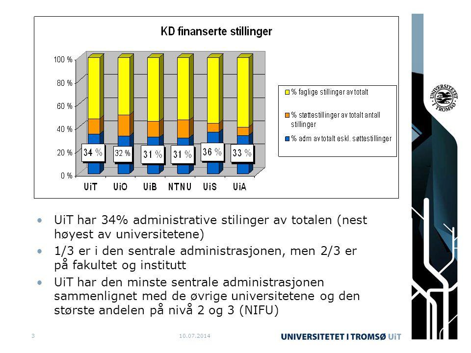 10.07.20143 UiT har 34% administrative stilinger av totalen (nest høyest av universitetene) 1/3 er i den sentrale administrasjonen, men 2/3 er på faku