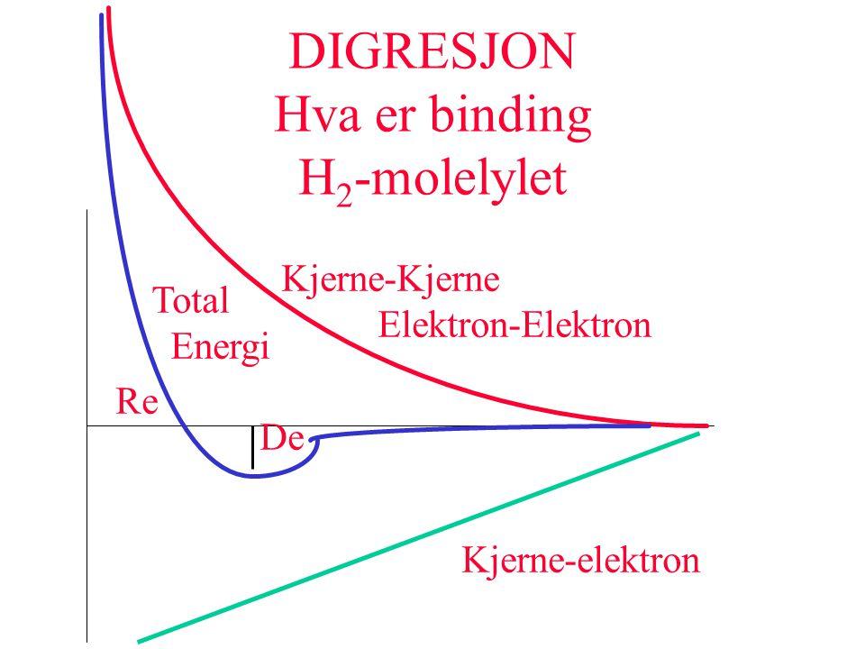 DIGRESJON Hva er binding H 2 -molelylet De Re Kjerne-elektron Kjerne-Kjerne Elektron-Elektron Total Energi