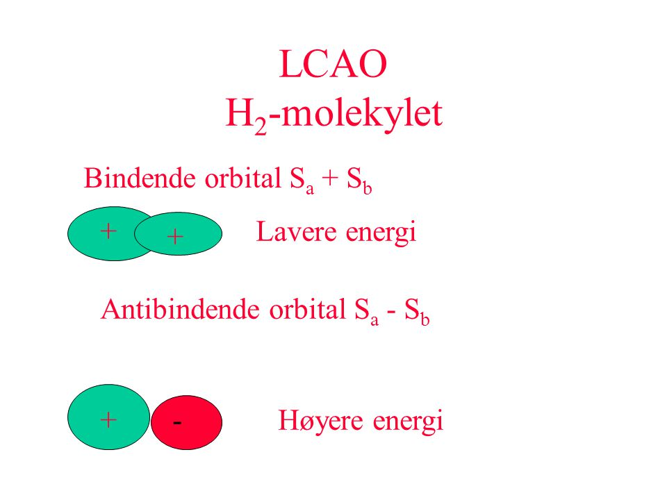 LCAO H 2 -molekylet Bindende orbital S a + S b Lavere energi Antibindende orbital S a - S b +- + + Høyere energi