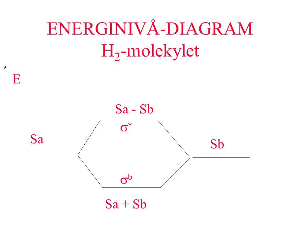 ENERGINIVÅ-DIAGRAM H 2 -molekylet Sa Sb Sa + Sb Sa - Sb E  bb