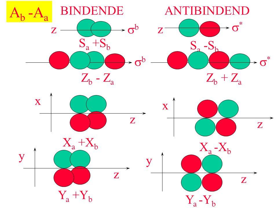 BINDENDEANTIBINDEND S a +S b bb ** S a -S b A b -A a zz Z b - Z a bb Z b + Z a ** z x X a +X b z x X a -X b z y Y a +Y b z y Y a -Y b