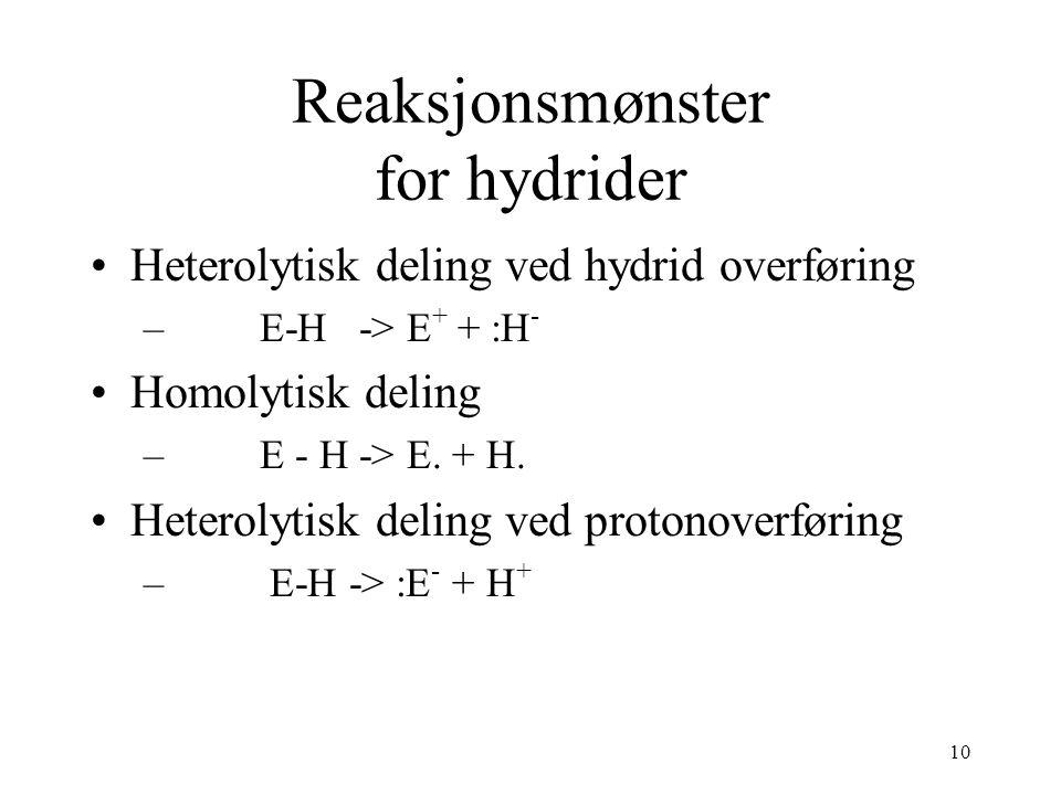 10 Reaksjonsmønster for hydrider Heterolytisk deling ved hydrid overføring – E-H -> E + + :H - Homolytisk deling – E - H -> E.