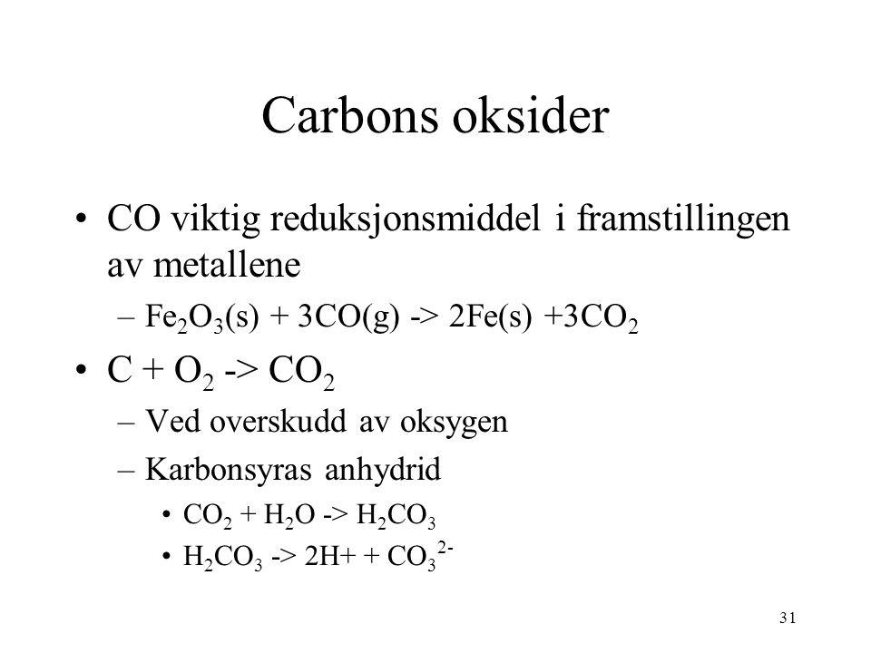 31 Carbons oksider CO viktig reduksjonsmiddel i framstillingen av metallene –Fe 2 O 3 (s) + 3CO(g) -> 2Fe(s) +3CO 2 C + O 2 -> CO 2 –Ved overskudd av oksygen –Karbonsyras anhydrid CO 2 + H 2 O -> H 2 CO 3 H 2 CO 3 -> 2H+ + CO 3 2-
