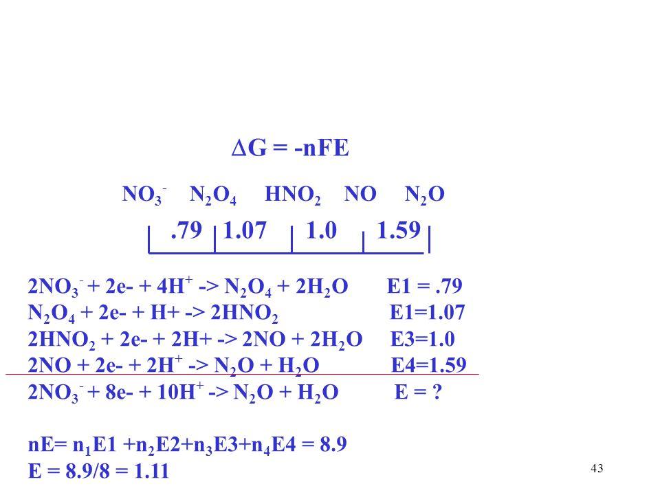 43.79 1.07 1.0 1.59 NO 3 - N 2 O 4 HNO 2 NO N 2 O 2NO 3 - + 2e- + 4H + -> N 2 O 4 + 2H 2 O E1 =.79 N 2 O 4 + 2e- + H+ -> 2HNO 2 E1=1.07 2HNO 2 + 2e- + 2H+ -> 2NO + 2H 2 O E3=1.0 2NO + 2e- + 2H + -> N 2 O + H 2 O E4=1.59 2NO 3 - + 8e- + 10H + -> N 2 O + H 2 O E = .