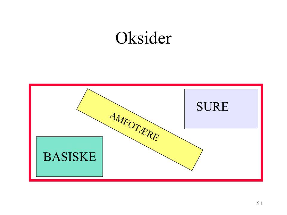 51 Oksider SURE BASISKE AMFOTÆRE
