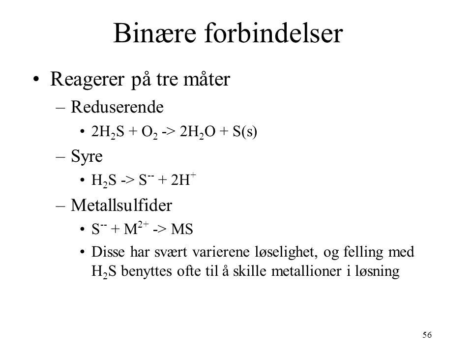 56 Binære forbindelser Reagerer på tre måter –Reduserende 2H 2 S + O 2 -> 2H 2 O + S(s) –Syre H 2 S -> S -- + 2H + –Metallsulfider S -- + M 2+ -> MS Disse har svært varierene løselighet, og felling med H 2 S benyttes ofte til å skille metallioner i løsning