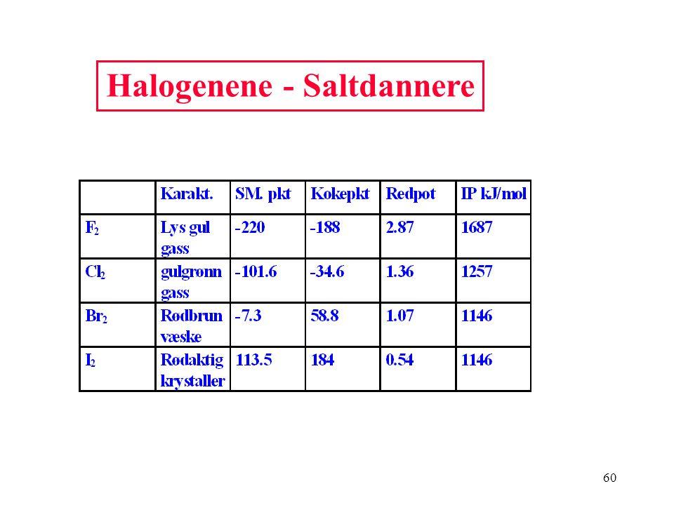 60 Halogenene - Saltdannere