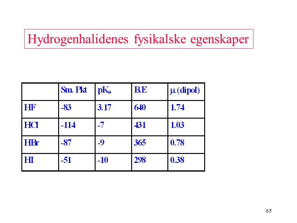 65 Hydrogenhalidenes fysikalske egenskaper