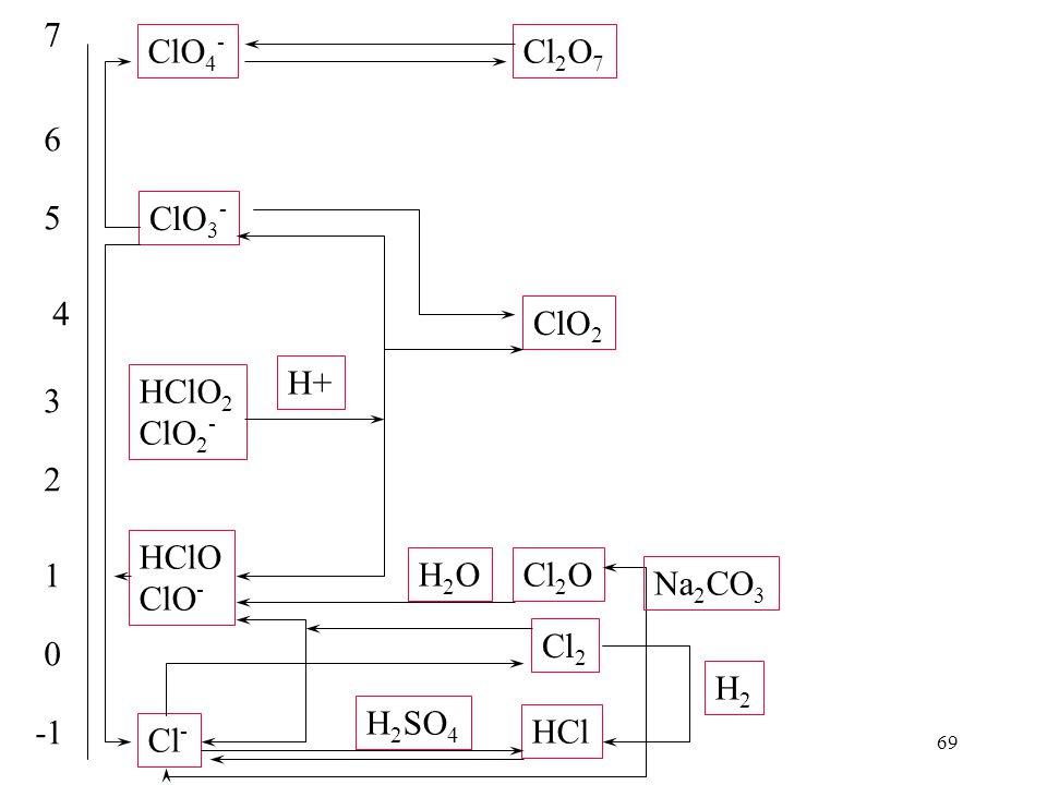 69 0 1 2 3 4 5 6 7 ClO 4 - ClO 3 - HClO 2 ClO 2 - HClO ClO - Cl - Cl 2 O 7 ClO 2 Cl 2 O Cl 2 HCl H+ H2OH2O H 2 SO 4 H2H2 Na 2 CO 3