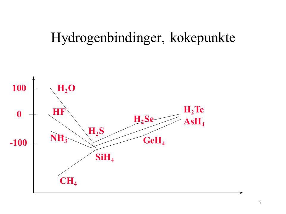 7 Hydrogenbindinger, kokepunkte CH 4 SiH 4 GeH 4 AsH 4 H2OH2O H2SH2S H 2 Se H 2 Te HF NH 3 100 0 -100