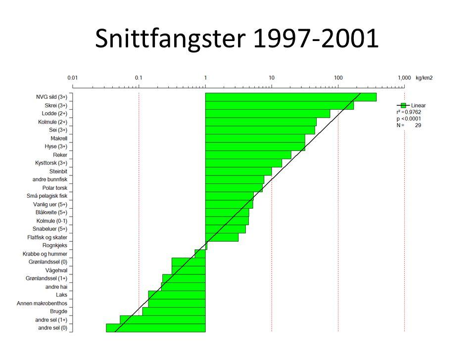 Snittfangster 1997-2001