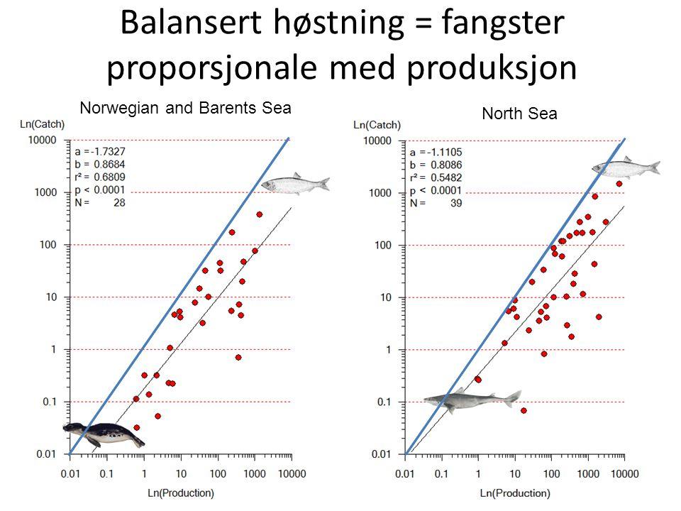 Balansert høstning = fangster proporsjonale med produksjon Norwegian and Barents Sea North Sea