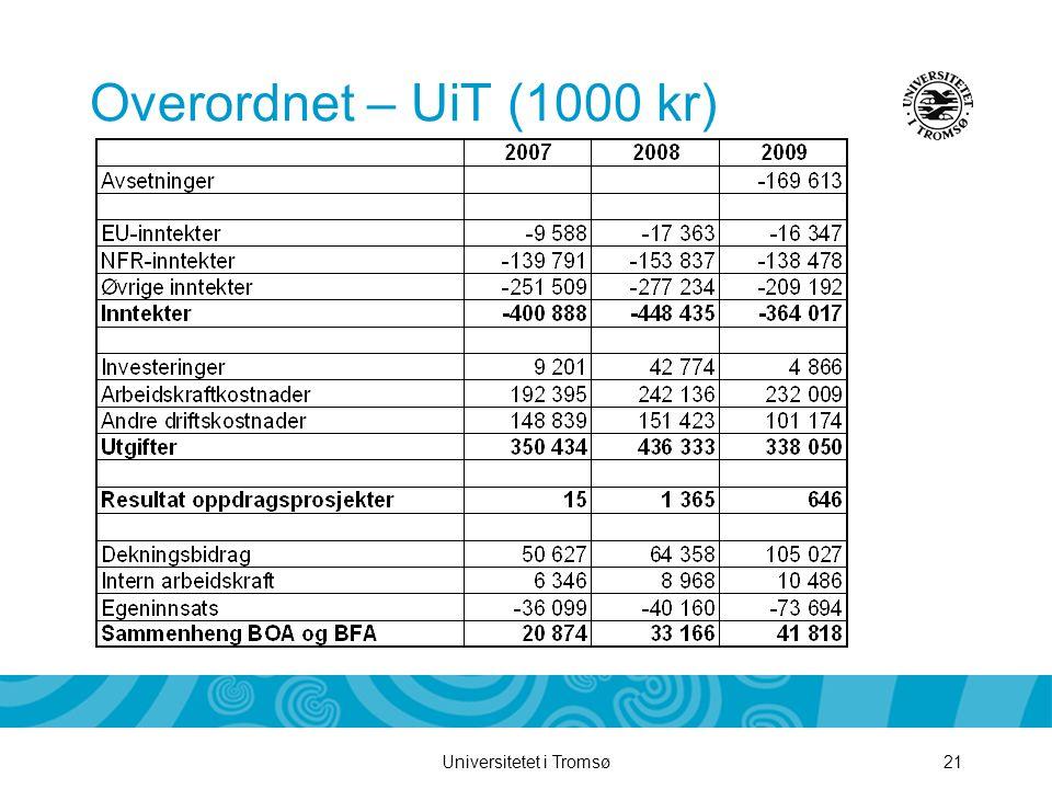Universitetet i Tromsø21 Overordnet – UiT (1000 kr)