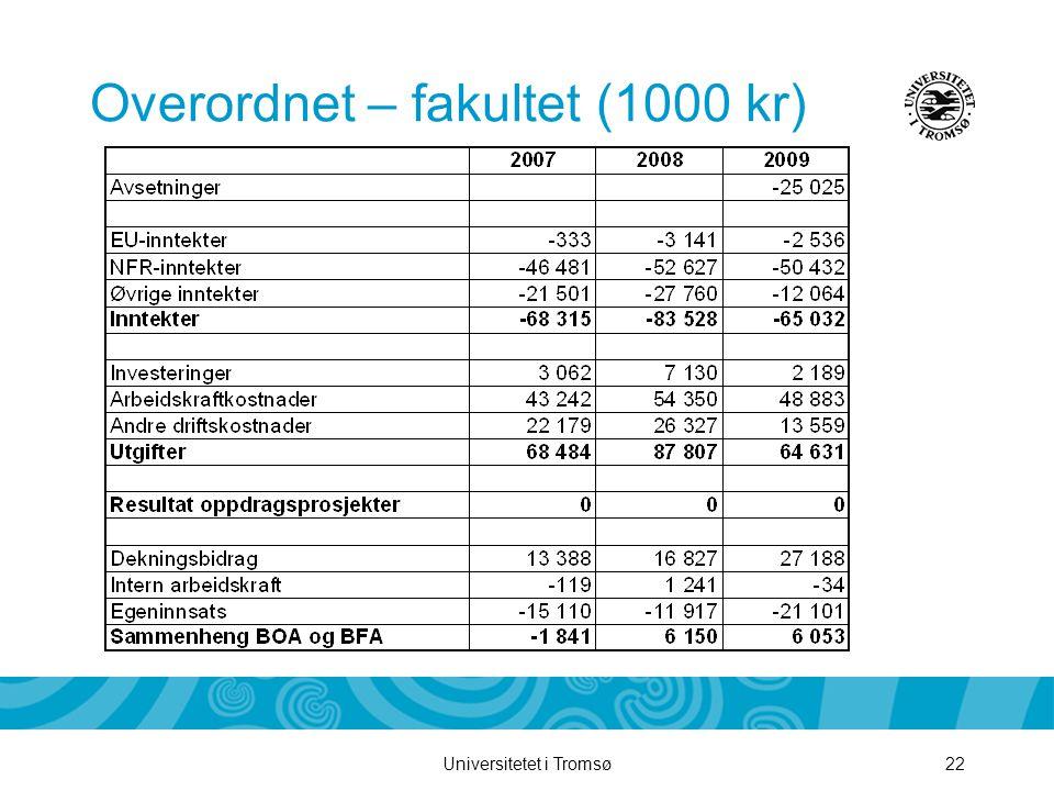 Universitetet i Tromsø22 Overordnet – fakultet (1000 kr)