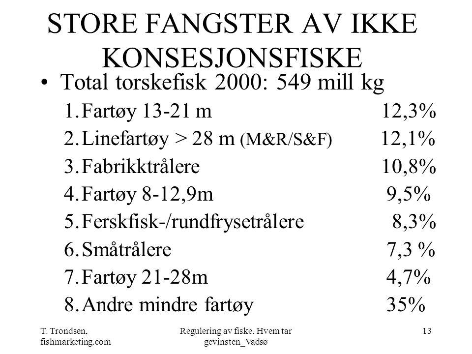 T. Trondsen, fishmarketing.com Regulering av fiske. Hvem tar gevinsten_Vadsø 13 STORE FANGSTER AV IKKE KONSESJONSFISKE Total torskefisk 2000: 549 mill