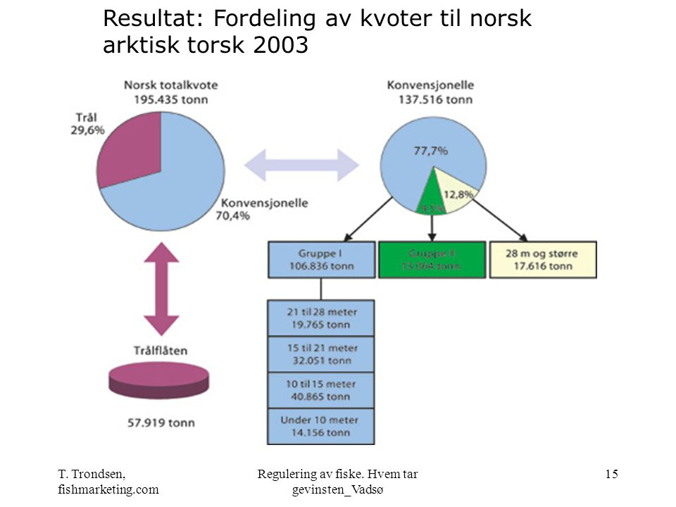 T. Trondsen, fishmarketing.com Regulering av fiske. Hvem tar gevinsten_Vadsø 15 Resultat: Fordeling av kvoter til norsk arktisk torsk 2003