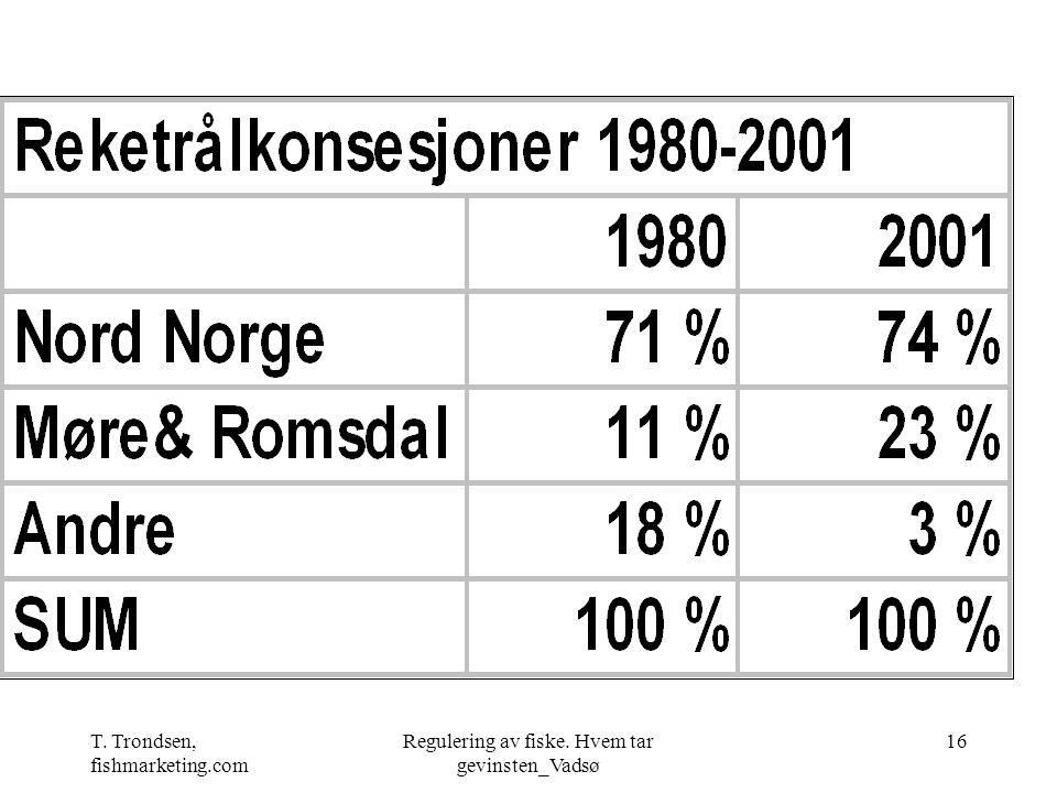 T. Trondsen, fishmarketing.com Regulering av fiske. Hvem tar gevinsten_Vadsø 16